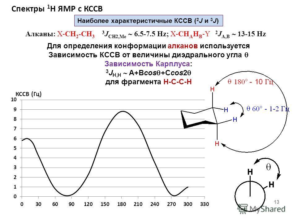 Спектры 1 Н ЯМР с КССВ 13 Наиболее характеристичные КССВ ( 2 J и 3 J) Алканы: X-СH 2 -CH 3 3 J CH2,Me 6.5-7.5 Hz; X-СH A H B -Y 2 J A,B 13-15 Hz Для определения конформации алканов используется Зависимость КССВ от величины диэдрального угла Зависимос