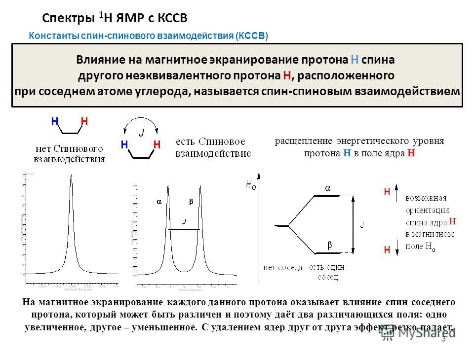 Спектры 1 Н ЯМР с КССВ 3 Константы спин-спинового взаимодействия (КССВ) Влияние на магнитное экранирование протона Н спина другого неэквивалентного протона H, расположенного при соседнем атоме углерода, называется спин-спиновым взаимодействием На маг