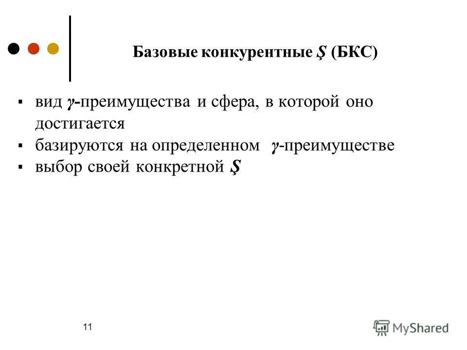 11 Базовые конкурентные Ş (БКС) вид γ-преимущества и сфера, в которой оно достигается базируются на определенном γ-преимуществе выбор своей конкретной Ş