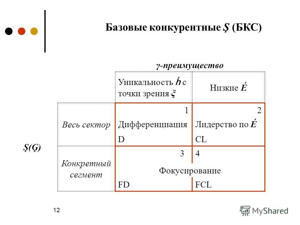 12 Базовые конкурентные Ş (БКС) γ-преимущество Уникальность с точки зрения ξ Низкие É Ş(Ģ) Весь сектор 12 ДифференциацияЛидерство по É DCL Конкретный сегмент 34 Фокусирование FDFCL