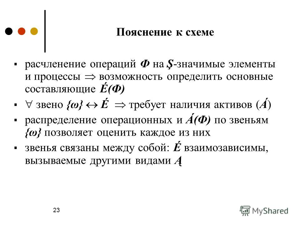 23 Пояснение к схеме расчленение операций Ф на Ş-значимые элементы и процессы возможность определить основные составляющие É(Ф) звено {ω} É требует наличия активов (Á) распределение операционных и Á(Ф) по звеньям {ω} позволяет оценить каждое из них з