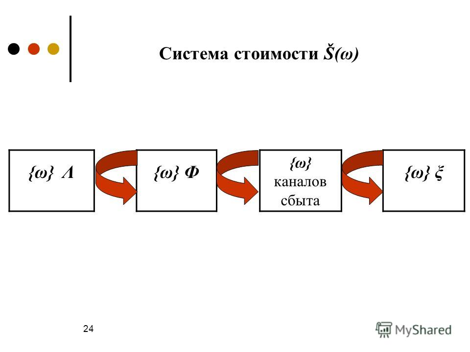 24 {ω} Λ{ω} Ф {ω} каналов сбыта {ω} ξ Система стоимости Š(ω)