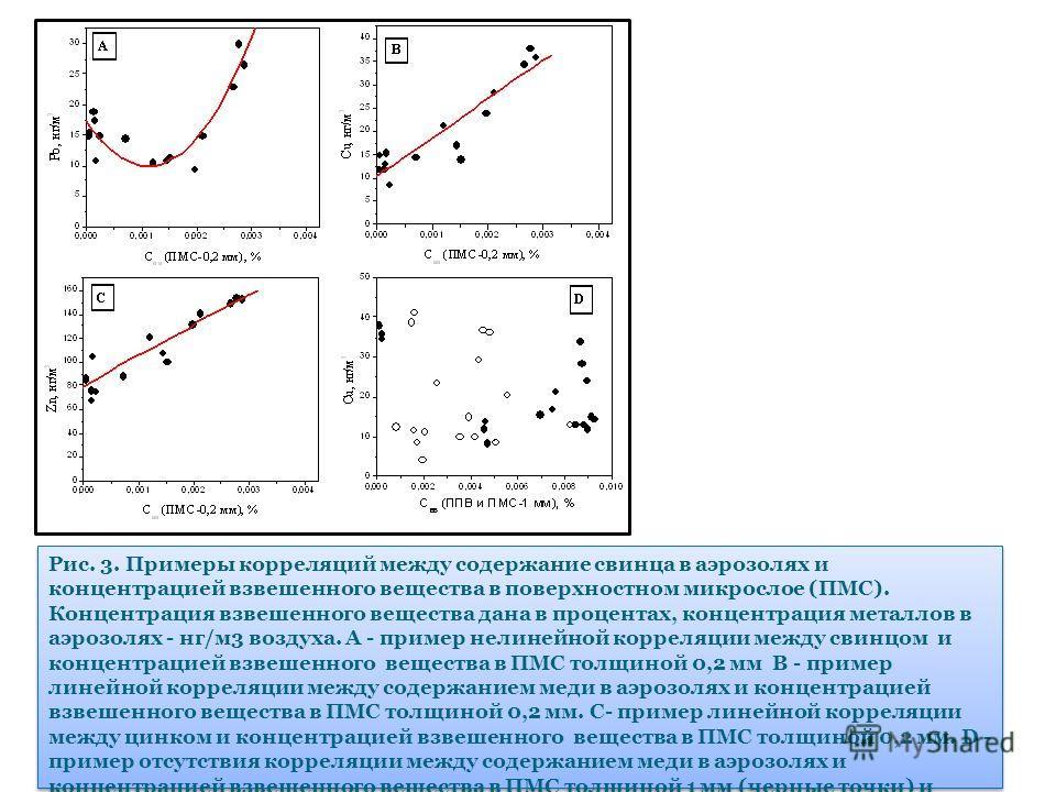 Рис. 3. Примеры корреляций между содержание свинца в аэрозолях и концентрацией взвешенного вещества в поверхностном микрослое (ПМС). Концентрация взвешенного вещества дана в процентах, концентрация металлов в аэрозолях - нг/м3 воздуха. А - пример нел