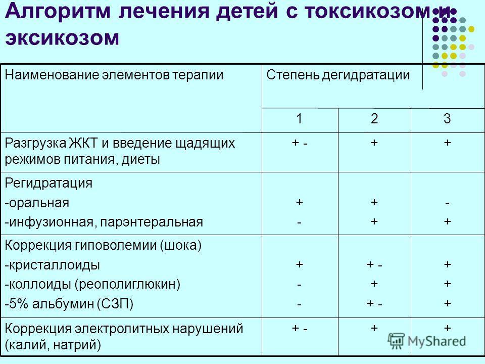Алгоритм лечения детей с токсикозом и эксикозом +++ -Коррекция электролитных нарушений (калий, натрий) ++++++ + - + + - +--+-- Коррекция гиповолемии (шока) -кристаллоиды -коллоиды (реополиглюкин) -5% альбумин (СЗП) -+-+ ++++ +-+- Регидратация -оральн