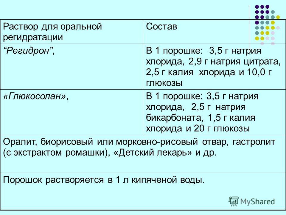 Раствор для оральной регидратации Состав Регидрон,В 1 порошке: 3,5 г натрия хлорида, 2,9 г натрия цитрата, 2,5 г калия хлорида и 10,0 г глюкозы «Глюкосолан»,В 1 порошке: 3,5 г натрия хлорида, 2,5 г натрия бикарбоната, 1,5 г калия хлорида и 20 г глюко