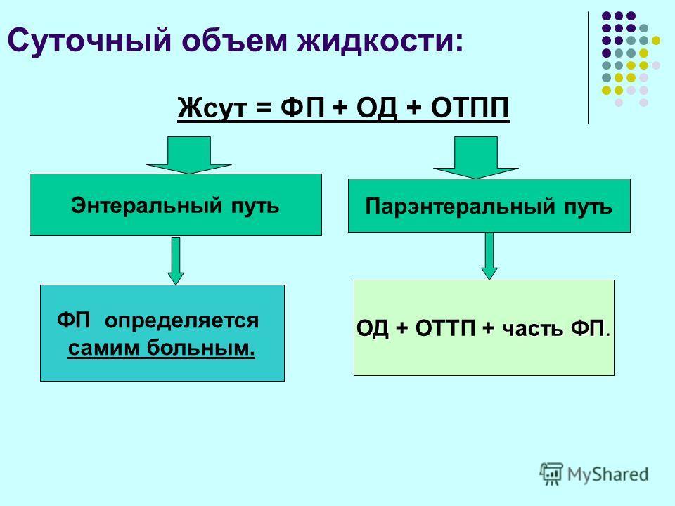 Суточный объем жидкости: Жсут = ФП + ОД + ОТПП Энтеральный путь Парэнтеральный путь ФП определяется самим больным. ОД + + часть ФП. ОД + ОТТП + часть ФП.
