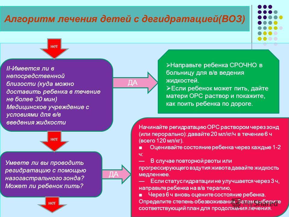 Алгоритм лечения детей с дегидратацией(ВОЗ) II-Имеется ли в непосредственной близости (куда можно доставить ребенка в течение не более 30 мин) Медицинское учреждение с условиями для в/в введения жидкости Направьте ребенка СРОЧНО в больницу для в/в ве