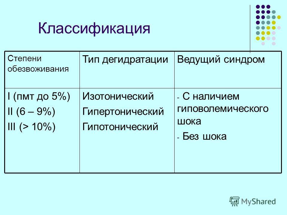 Классификация - С наличием гиповолемического шока - Без шока Изотонический Гипертонический Гипотонический I (пмт до 5%) II (6 – 9%) III (> 10%) Ведущий синдромТип дегидратации Степени обезвоживания