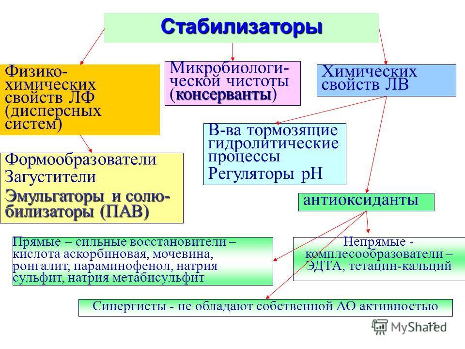11 Стабилизаторы Физико- химических свойств ЛФ (дисперсных систем) консерванты Микробиологи- ческой чистоты (консерванты) Химических свойств ЛВ Формообразователи Загустители Эмульгаторы и солю- билизаторы (ПАВ) В-ва тормозящие гидролитические процесс