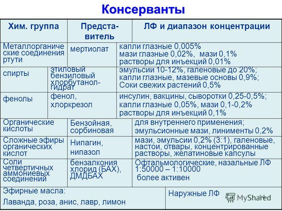 14Консерванты Хим. группаПредста- витель ЛФ и диапазон концентрации Металлорганиче ские соединения ртути мертиолат капли глазные 0,005% мази глазные 0,02%, мази 0,1% растворы для инъекций 0,01% спирты этиловый бензиловый хлорбутанол- гидрат эмульсии