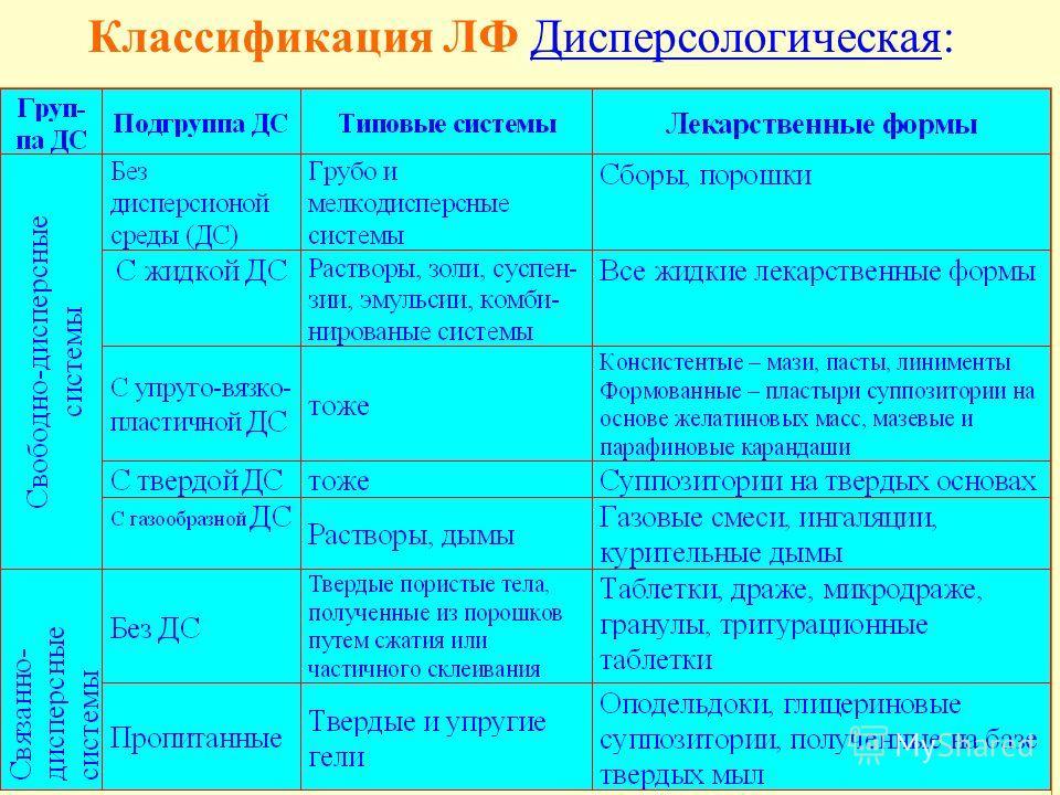 Классификация ЛФ Дисперсологическая: