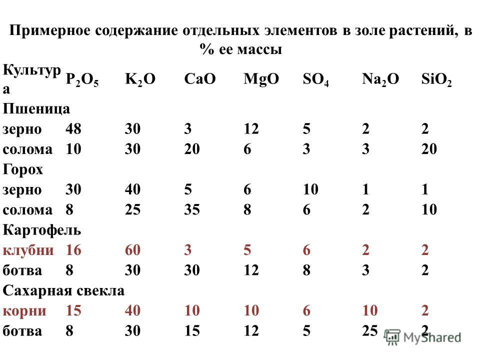 Примерное содержание отдельных элементов в золе растений, в % ее массы Культур а P2O5P2O5 K2OK2OСаОMgOSO 4 Na 2 OSiO 2 Пшеница зерно4830312522 солома103020633 Горох зерно3040561011 солома8253586210 Картофель клубни166035622 ботва830 12832 Сахарная св