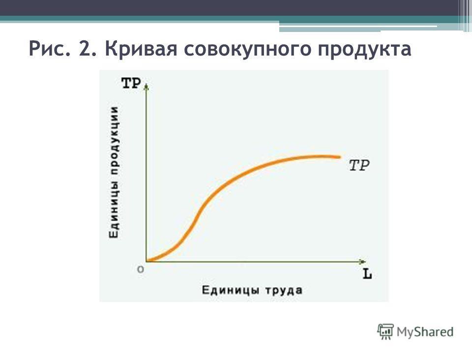 Рис. 2. Кривая совокупного продукта