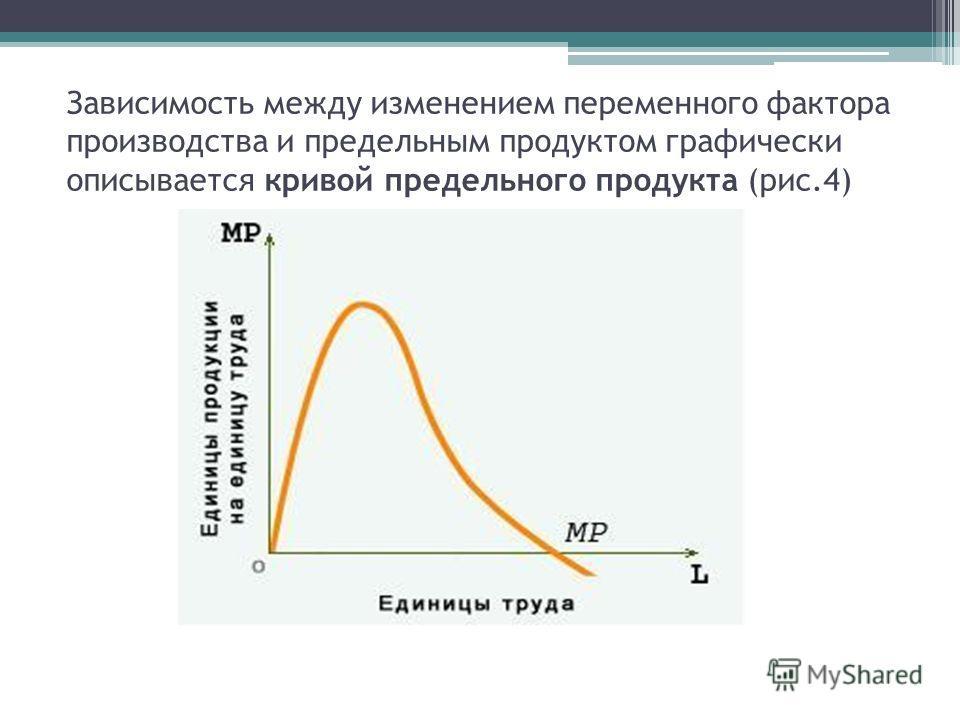 Зависимость между изменением переменного фактора производства и предельным продуктом графически описывается кривой предельного продукта (рис.4)