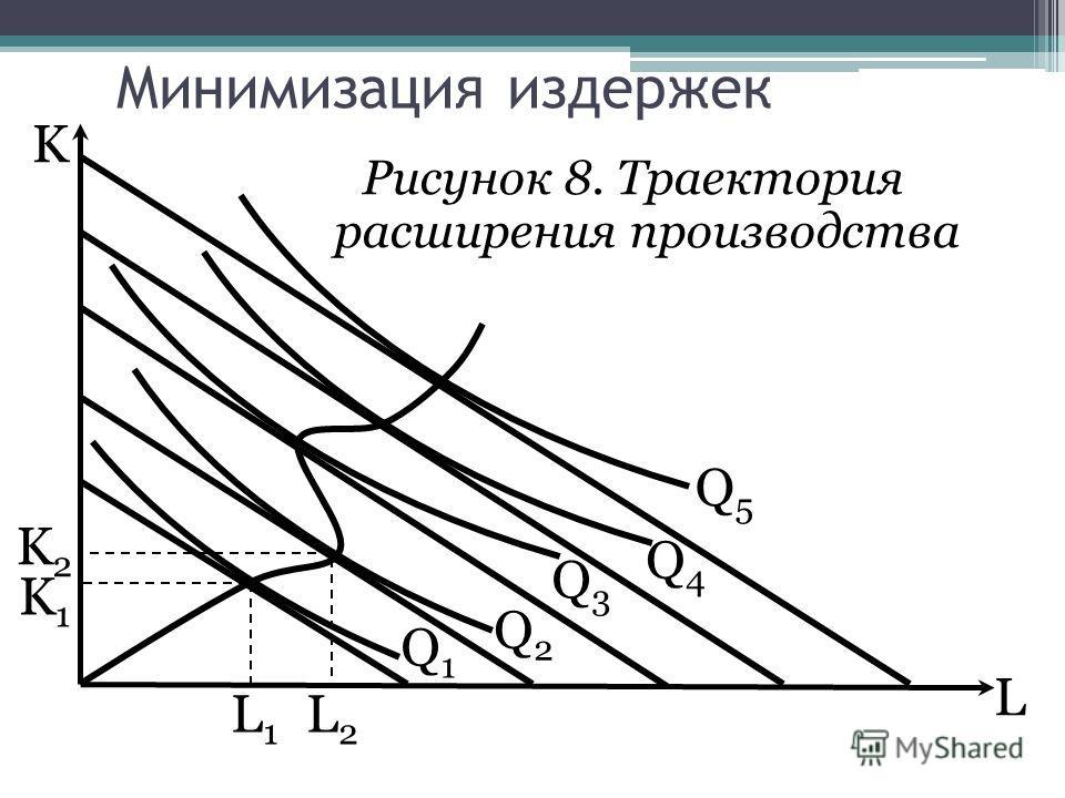 L K Рисунок 8. Траектория расширения производства L1L1 Q1Q1 K1K1 Q2Q2 Q3Q3 Q4Q4 Q5Q5 L2L2 K2K2 Минимизация издержек