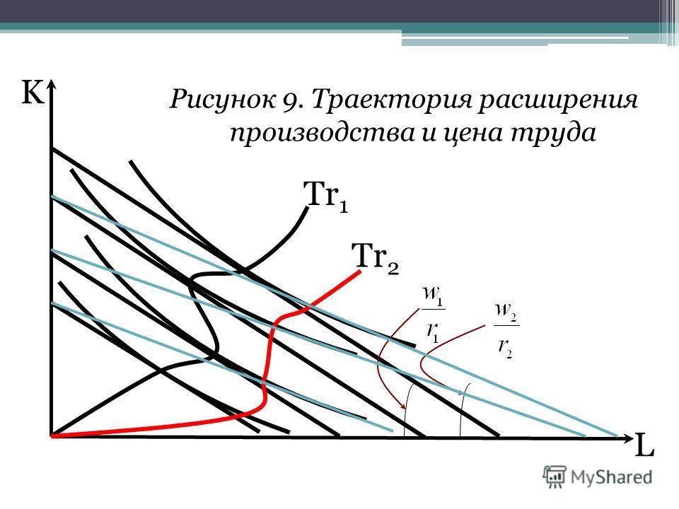 L K Рисунок 9. Траектория расширения производства и цена труда Tr 1 Tr 2
