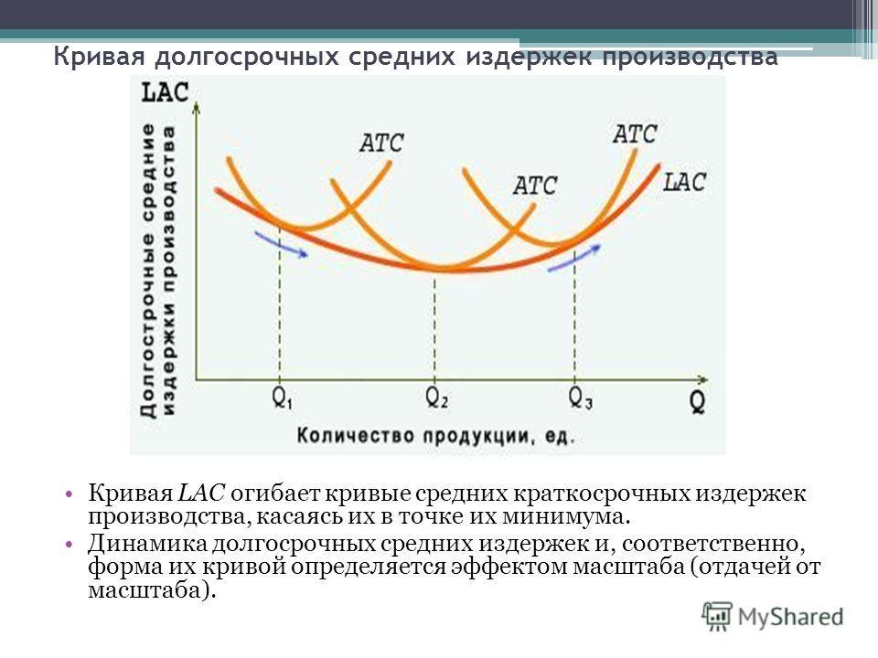 Кривая долгосрочных средних издержек производства Кривая LAC огибает кривые средних краткосрочных издержек производства, касаясь их в точке их минимума. Динамика долгосрочных средних издержек и, соответственно, форма их кривой определяется эффектом м