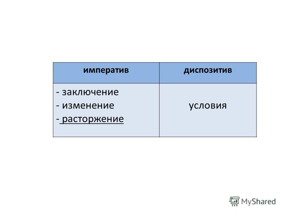императивдиспозитив - заключение - изменение - расторжение условия