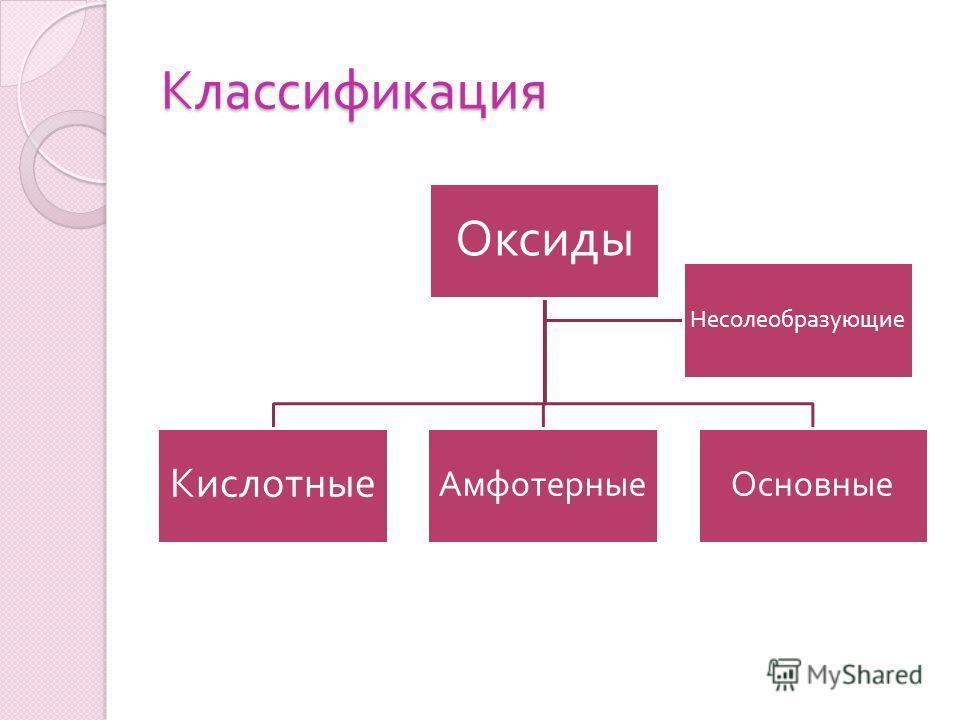 Классификация Оксиды Кислотные АмфотерныеОсновные Несолеобразующие