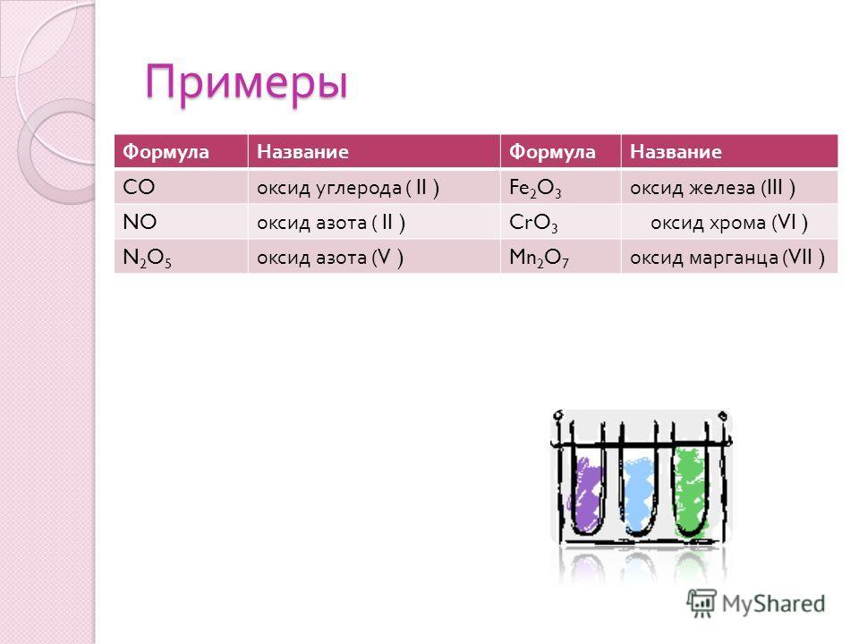 Примеры ФормулаНазваниеФормулаНазвание CO оксид углерода ( II ) Fe 2 O 3 оксид железа (III ) NO оксид азота ( II ) CrO 3 оксид хрома (VI ) N2O5N2O5 оксид азота (V ) Mn 2 O 7 оксид марганца (VII )