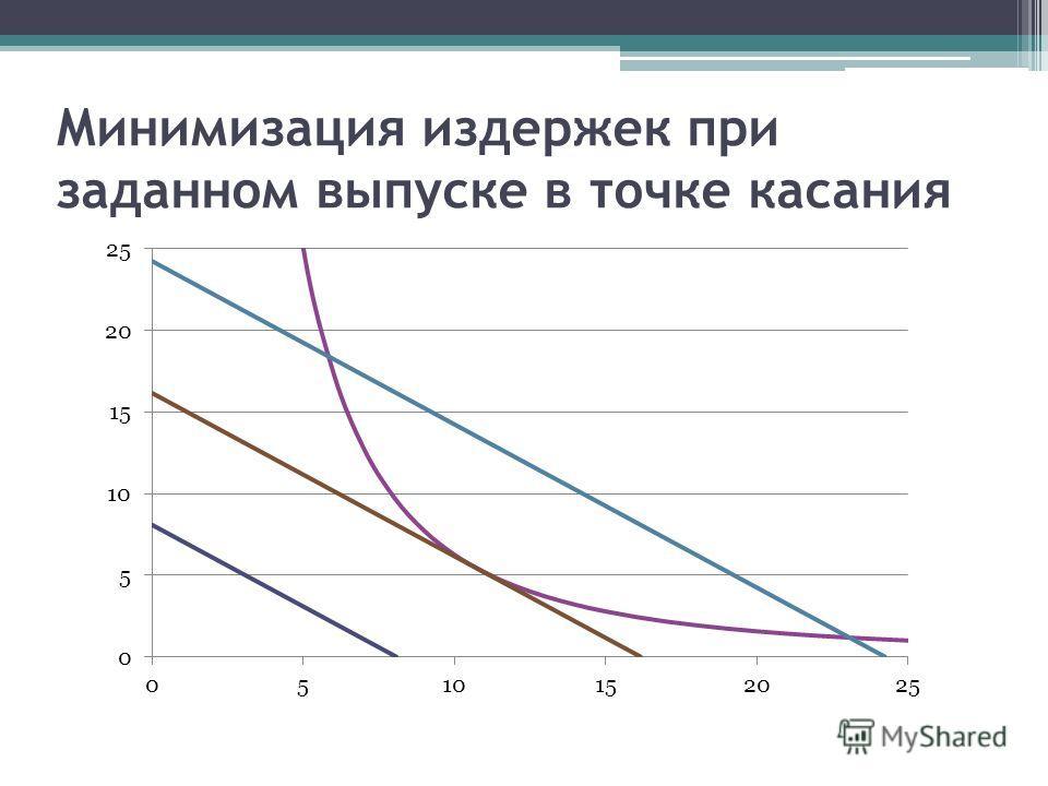 Минимизация издержек при заданном выпуске в точке касания