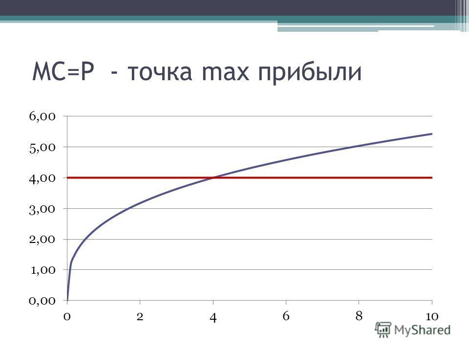 MC=P - точка max прибыли