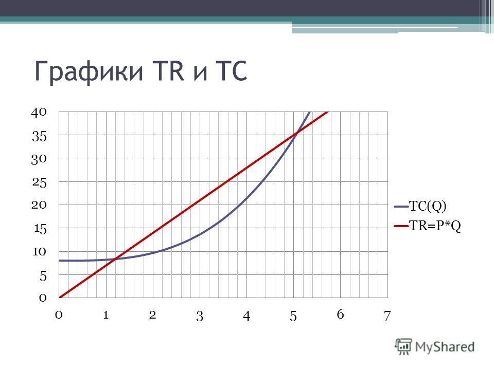 Графики TR и TC