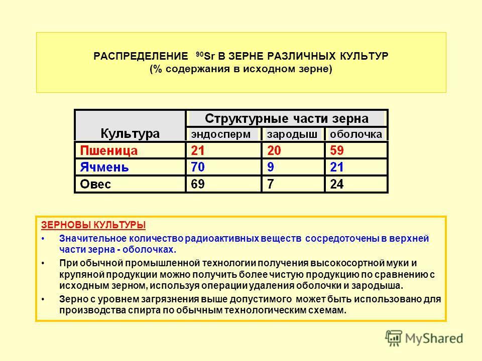 РАСПРЕДЕЛЕНИЕ 90 Sr В ЗЕРНЕ РАЗЛИЧНЫХ КУЛЬТУР (% содержания в исходном зерне) ЗЕРНОВЫ КУЛЬТУРЫ Значительное количество радиоактивных веществ сосредото