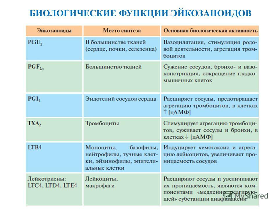 БИОЛОГИЧЕСКИЕ ФУНКЦИИ ЭЙКОЗАНОИДОВ
