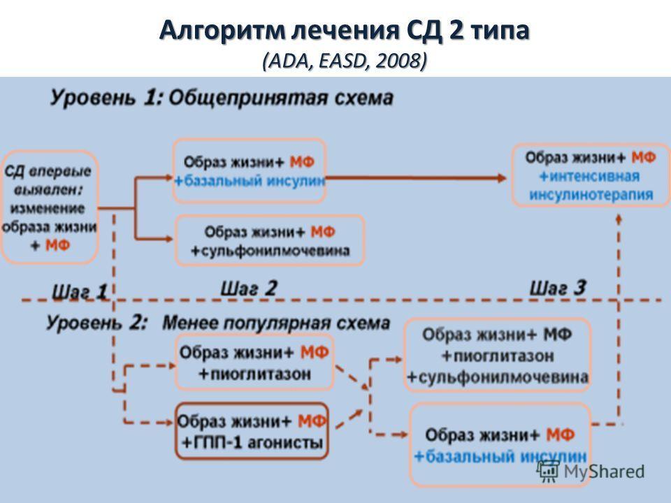 Алгоритм лечения СД 2 типа (ADA, EASD, 2008)