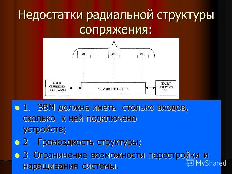 Недостатки радиальной структуры сопряжения: 1.ЭВМ должна иметь столько входов, сколько к ней подключено устройств; 1.ЭВМ должна иметь столько входов, сколько к ней подключено устройств; 2.Громоздкость структуры; 2.Громоздкость структуры; 3. Ограничен