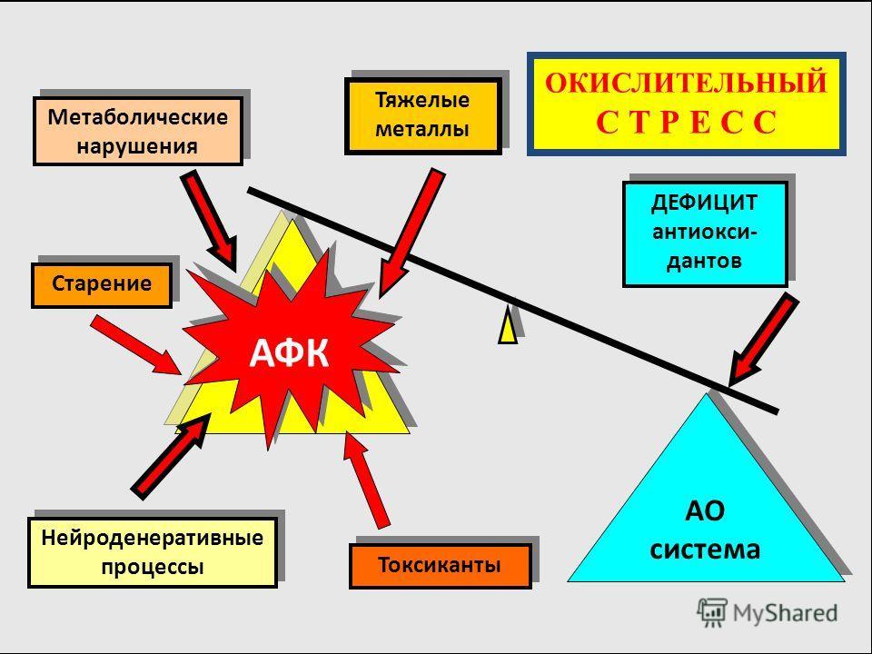 Нейроденеративные процессы Старение АФК AO система AO система ДЕФИЦИТ антиокси- дантов Метаболические нарушения Токсиканты Тяжелые металлы ОКИСЛИТЕЛЬН