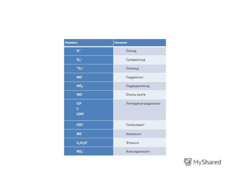ФормулаНазвание O ·– Оксид O 2 ·– Супероксид °O 3 ·– Озонид HO · Гидроксил HO 2 · Гидродиоксид NO · Окись азота LO · L · LOO · Липидные радикалы ClO –