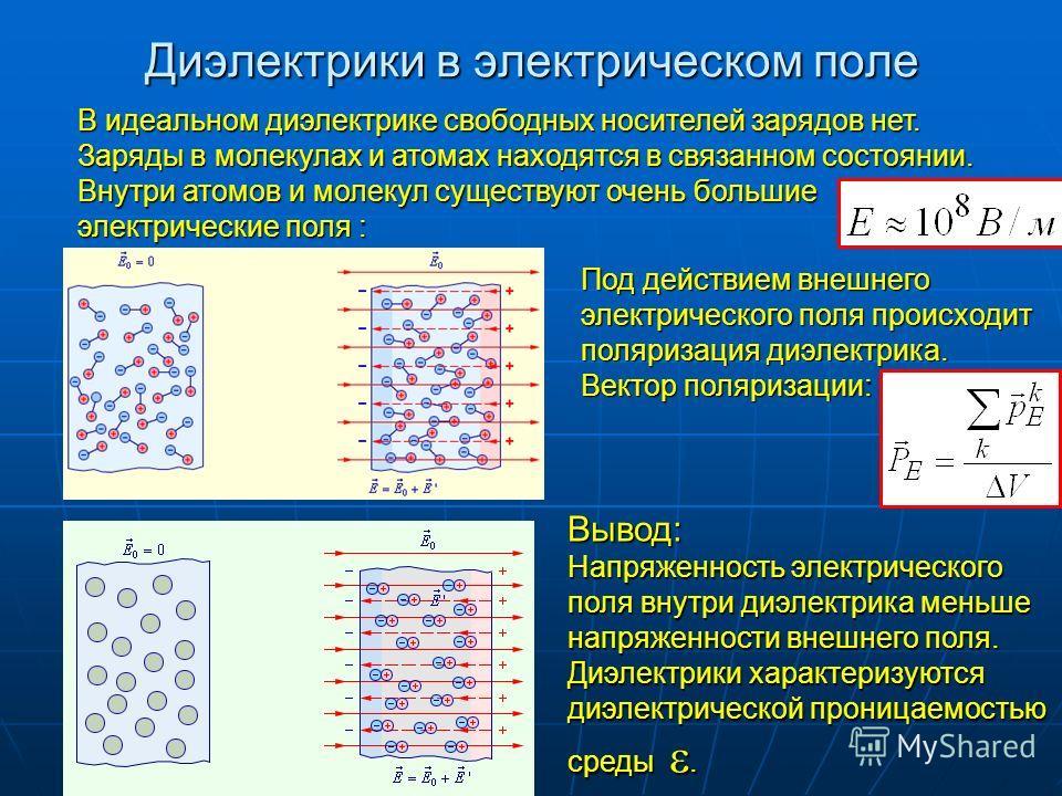 Диэлектрики в электрическом поле В идеальном диэлектрике свободных носителей зарядов нет. Заряды в молекулах и атомах находятся в связанном состоянии. Внутри атомов и молекул существуют очень большие электрические поля : Вывод: Напряженность электрич