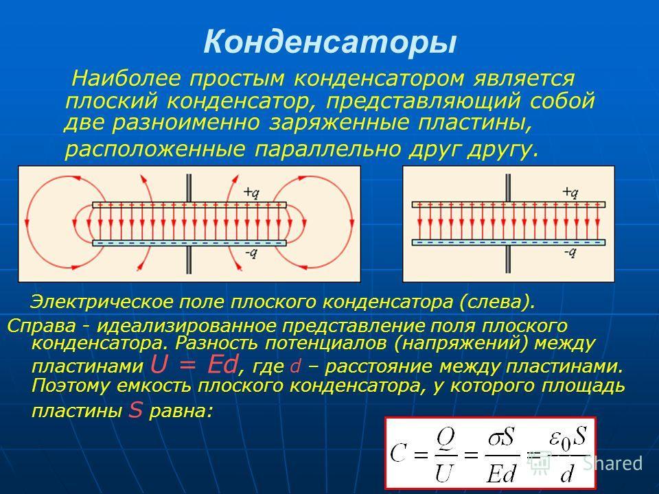 Конденсаторы Наиболее простым конденсатором является плоский конденсатор, представляющий собой две разноименно заряженные пластины, расположенные параллельно друг другу. Электрическое поле плоского конденсатора (слева). Справа - идеализированное пред