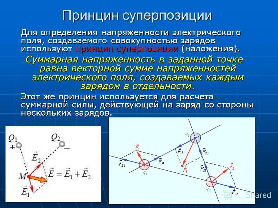 Принцин суперпозиции Для определения напряженности электрического поля, создаваемого совокупностью зарядов используют принцип суперпозиции (наложения). Суммарная напряженность в заданной точке равна векторной сумме напряженностей электрического поля,