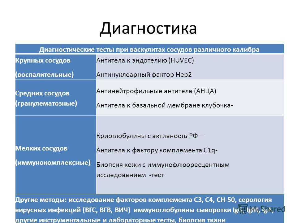 Диагностика Диагностические тесты при васкулитах сосудов различного калибра Крупных сосудов (воспалительные) Антитела к эндотелию (HUVEC) Антинуклеарный фактор Нер2 Средних сосудов (гранулематозные) Антинейтрофильные антитела (АНЦА) Антитела к базаль