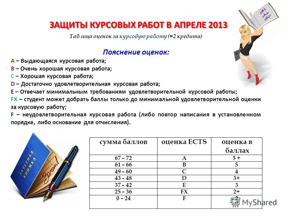 сумма балловоценка EСTSоценка в баллах 67 – 72A5 + 61 – 66B5 49 – 60C4 43 – 48D3+ 37 – 42E3 25 – 36FХFХ2+ 0 – 24F2 ЗАЩИТЫ КУРСОВЫХ РАБОТ В АПРЕЛЕ 2013 Г. Таблица оценок за курсовую работу (=2 кредита) Пояснение оценок: A – Выдающаяся курсовая работа;