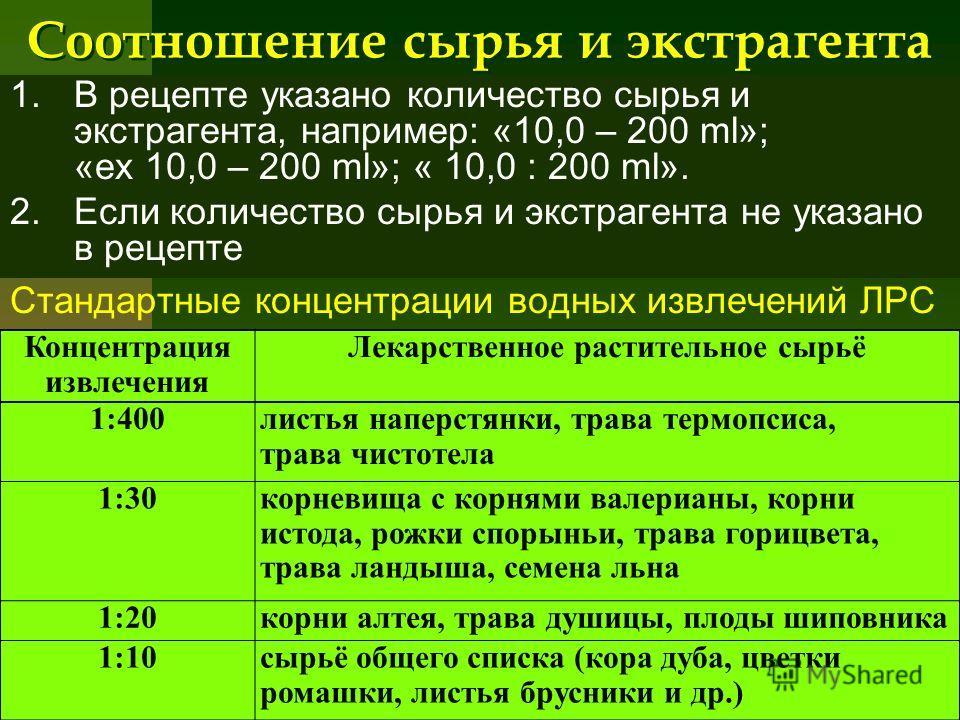 Соотношение сырья и экстрагента 1.В рецепте указано количество сырья и экстрагента, например: «10,0 – 200 ml»; «ex 10,0 – 200 ml»; « 10,0 : 200 ml». 2.Если количество сырья и экстрагента не указано в рецепте Стандартные концентрации водных извлечений