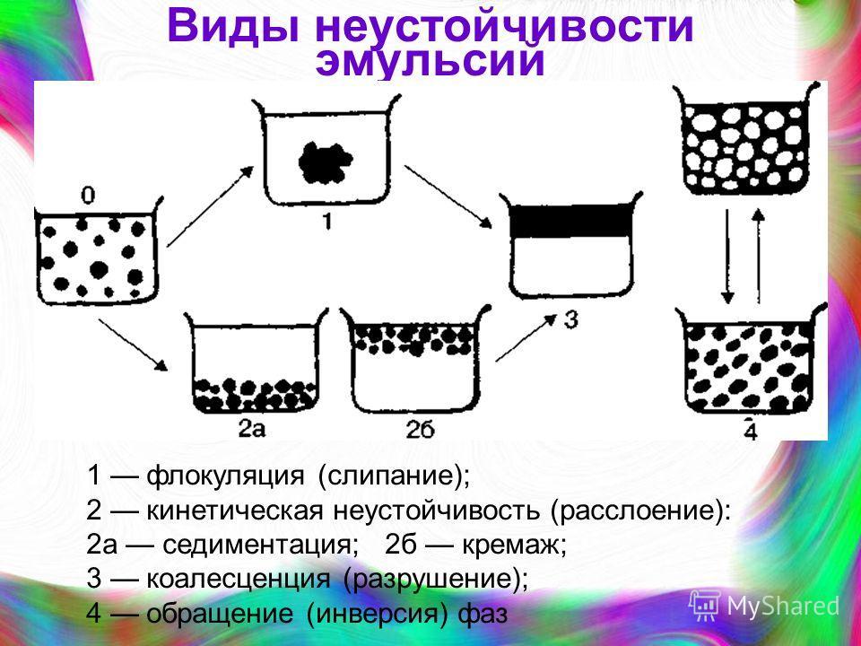 Виды неустойчивости эмульсий 1 флокуляция (слипание); 2 кинетическая неустойчивость (расслоение): 2а седиментация; 2б кремаж; 3 коалесценция (разрушение); 4 обращение (инверсия) фаз