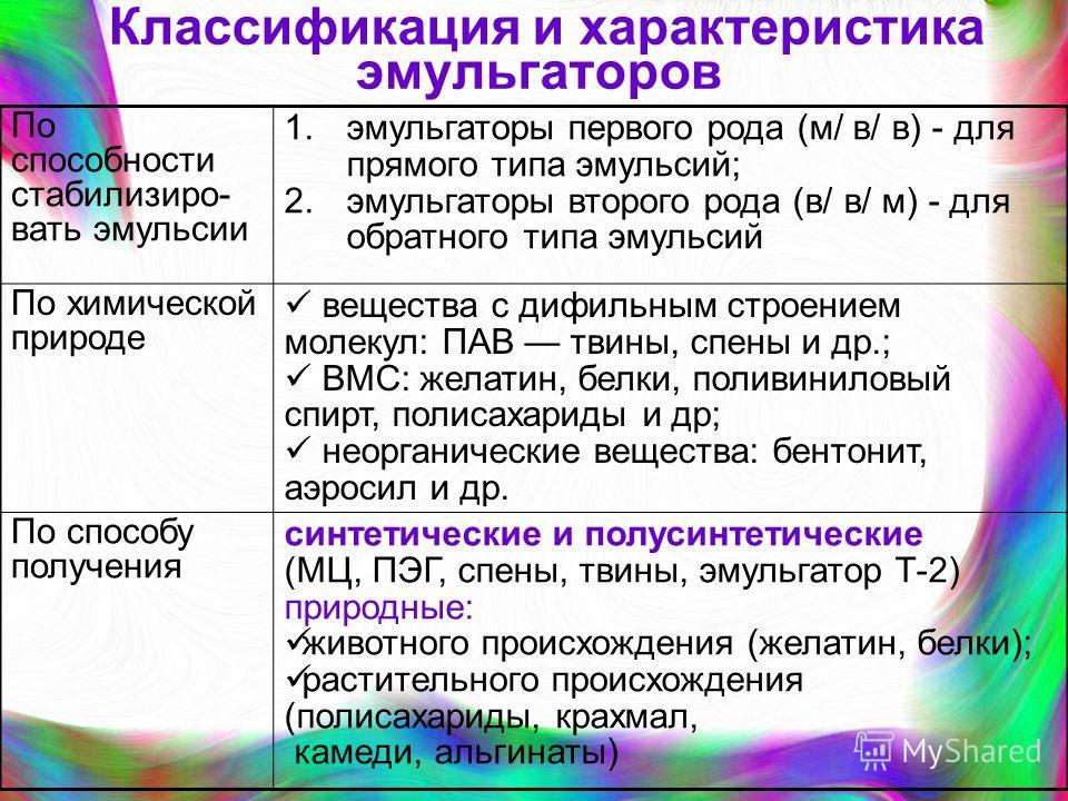 Классификация и характеристика эмульгаторов По способности стабилизиро- вать эмульсии 1.эмульгаторы первого рода (м/ в/ в) - для прямого типа эмульсий; 2.эмульгаторы второго рода (в/ в/ м) - для обратного типа эмульсий По химической природе вещества