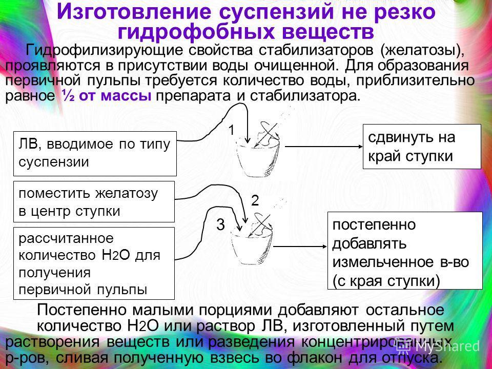 Изготовление суспензий не резко гидрофобных веществ Гидрофилизирующие свойства стабилизаторов (желатозы), проявляются в присутствии воды очищенной. Для образования первичной пульпы требуется количество воды, приблизительно равное ½ от массы препарата