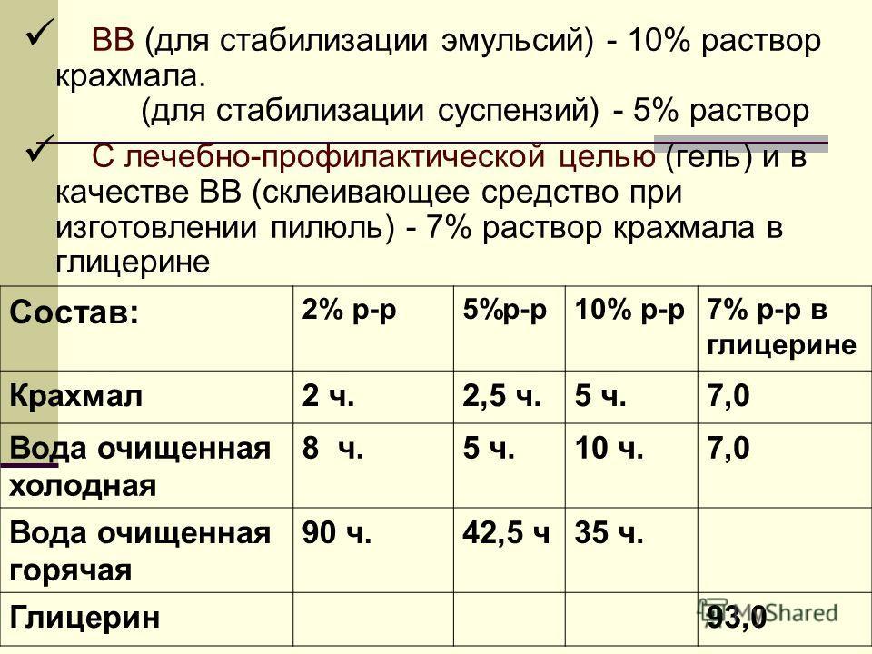 ВВ (для стабилизации эмульсий) - 10% раствор крахмала. (для стабилизации суспензий) - 5% раствор С лечебно-профилактической целью (гель) и в качестве ВВ (склеивающее средство при изготовлении пилюль) - 7% раствор крахмала в глицерине Состав: 2% р-р5%