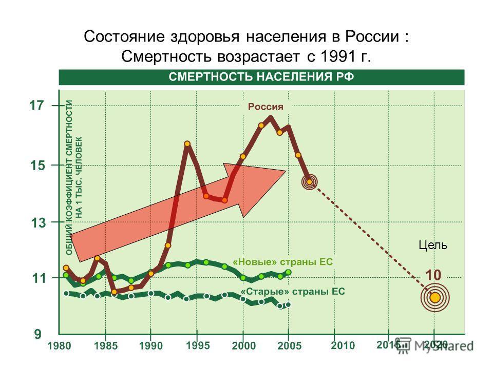 Состояние здоровья населения в России : Смертность возрастает с 1991 г. Цель
