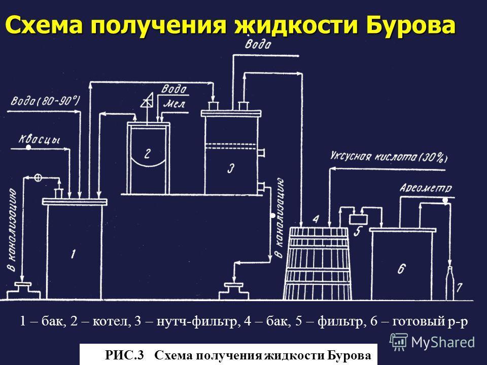 Схема получения жидкости Бурова 1 – бак, 2 – котел, 3 – нутч-фильтр, 4 – бак, 5 – фильтр, 6 – готовый р-р Рис. РИС.3 Схема получения жидкости Бурова