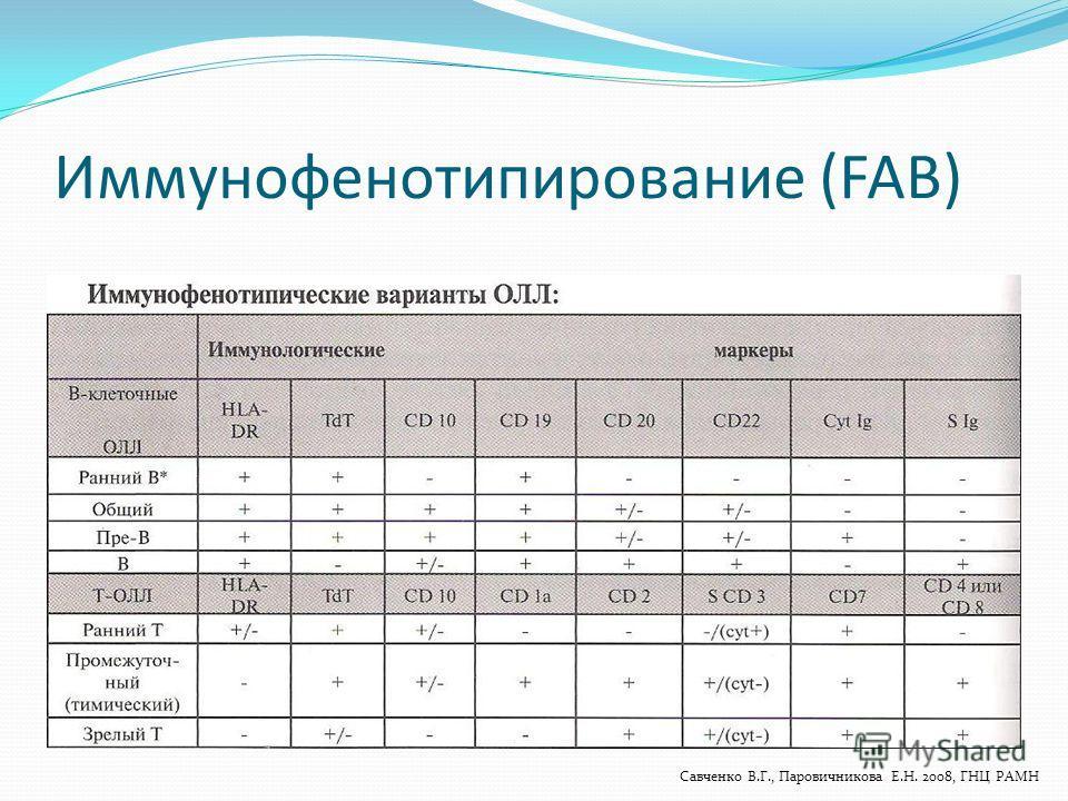 Иммунофенотипирование (FAB) Савченко В.Г., Паровичникова Е.Н. 2008, ГНЦ РАМН