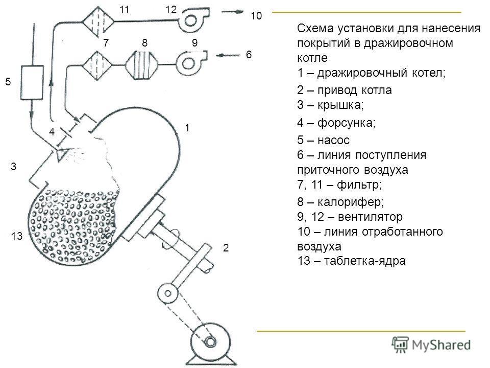 Схема установки для нанесения покрытий в дражировочном котле 1 – дражировочный котел; 2 – привод котла 3 – крышка; 4 – форсунка; 5 – насос 6 – линия поступления приточного воздуха 7, 11 – фильтр; 8 – калорифер; 9, 12 – вентилятор 10 – линия отработан