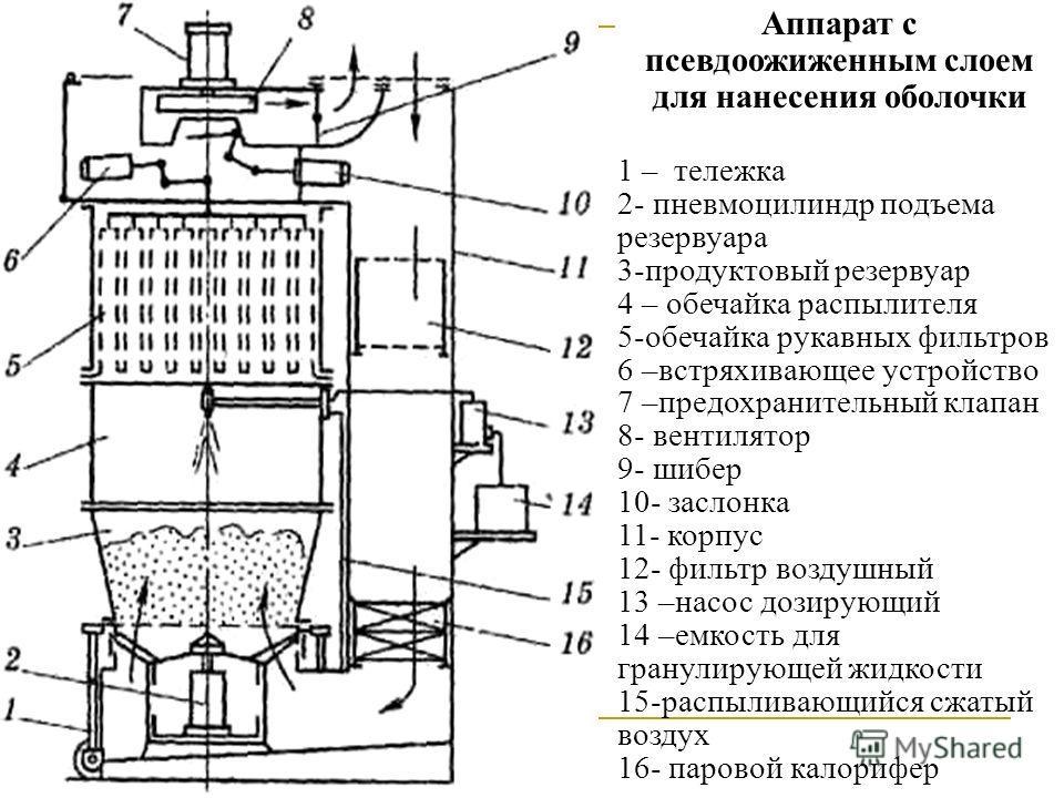 Аппарат с псевдоожиженным слоем для нанесения оболочки 1 – тележка 2- пневмоцилиндр подъема резервуара 3-продуктовый резервуар 4 – обечайка распылителя 5-обечайка рукавных фильтров 6 –встряхивающее устройство 7 –предохранительный клапан 8- вентилятор