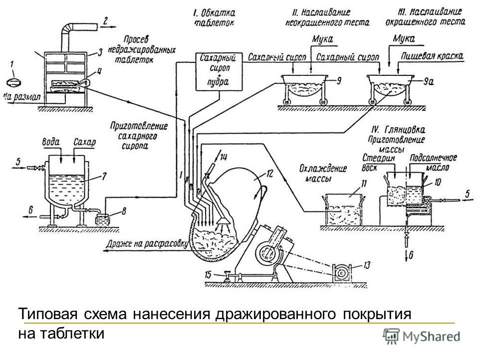 Типовая схема нанесения дражированного покрытия на таблетки
