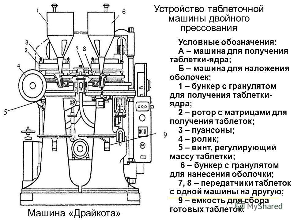 Машина «Драйкота» Устройство таблеточной машины двойного прессования Условные обозначения: А – машина для получения таблетки-ядра; Б – машина для наложения оболочек; 1 – бункер с гранулятом для получения таблетки- ядра; 2 – ротор с матрицами для полу